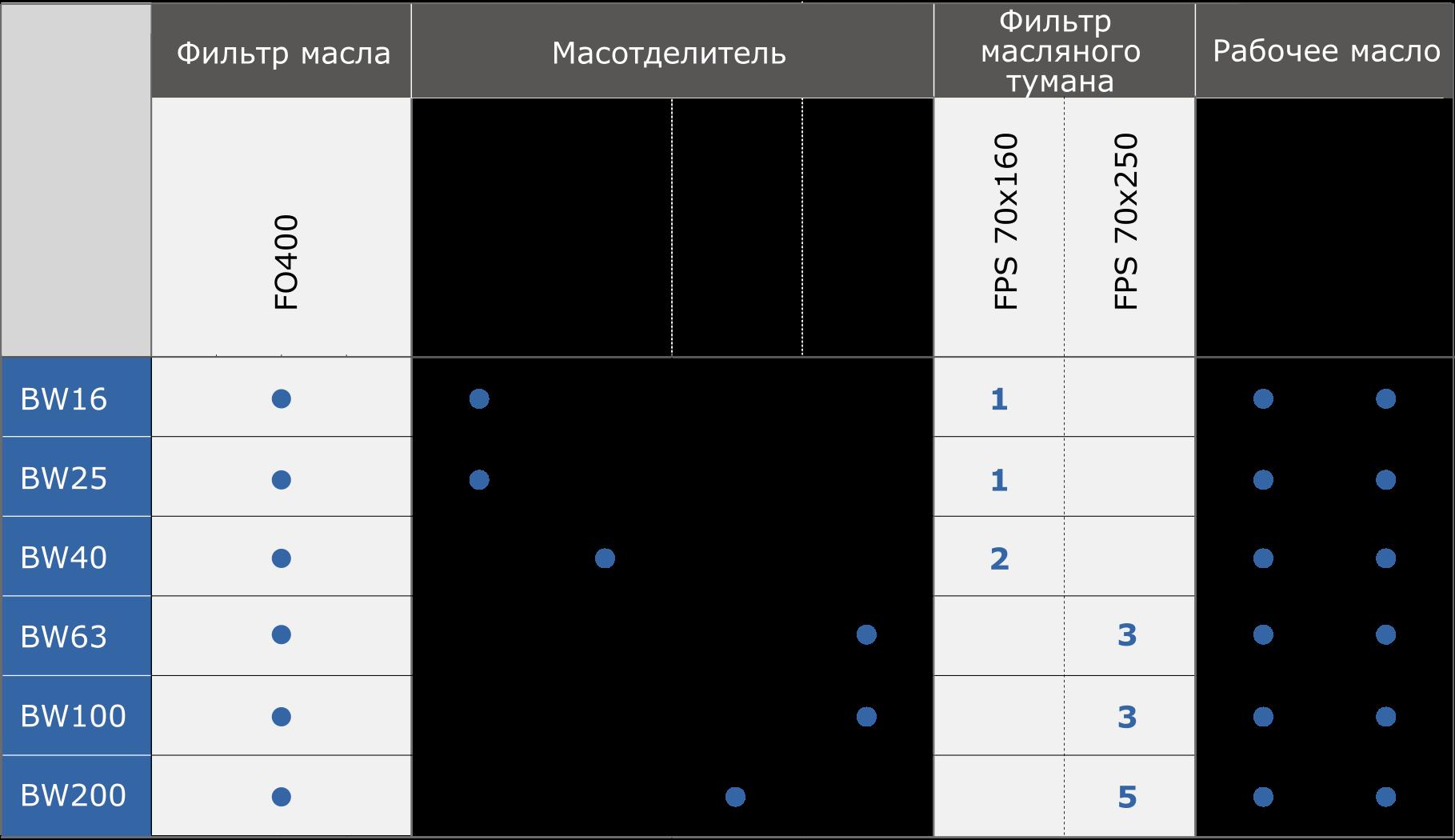 Wyposażenie i materiały eksploatacyjneRU